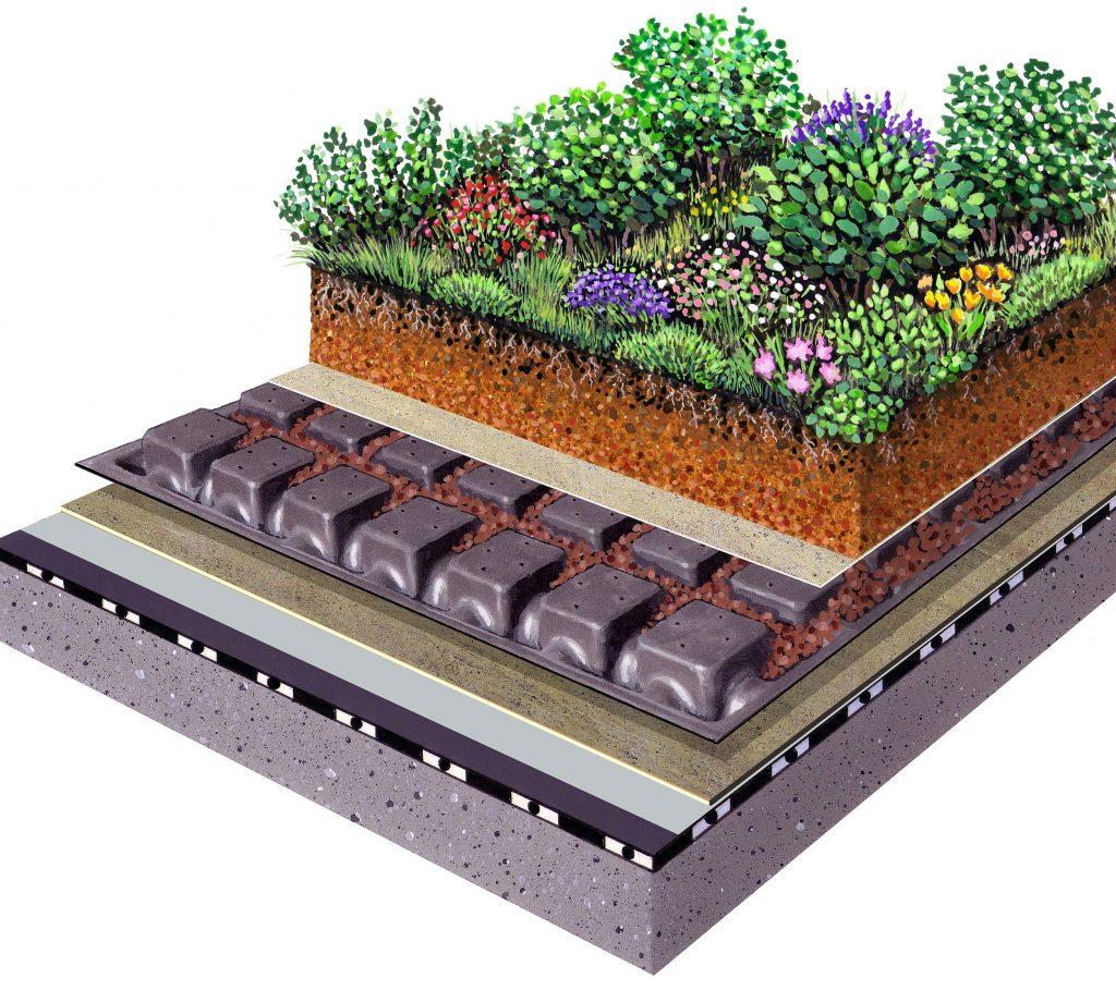 Cubiertas Vegetales sistema ZinCo
